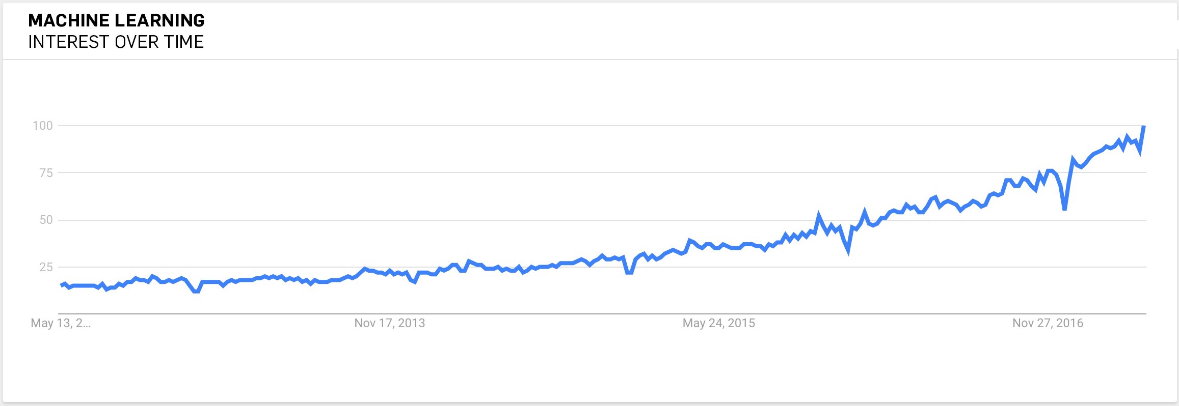 Machine Learning Google Trends Interest over Time