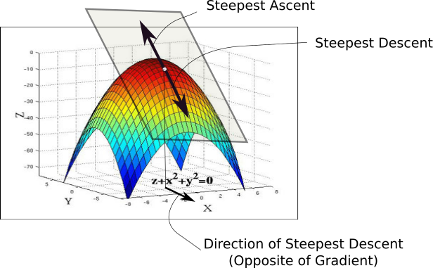 Intro to optimization in deep learning: Gradient Descent