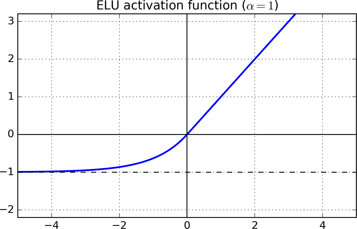 How to chose an activation function for your network