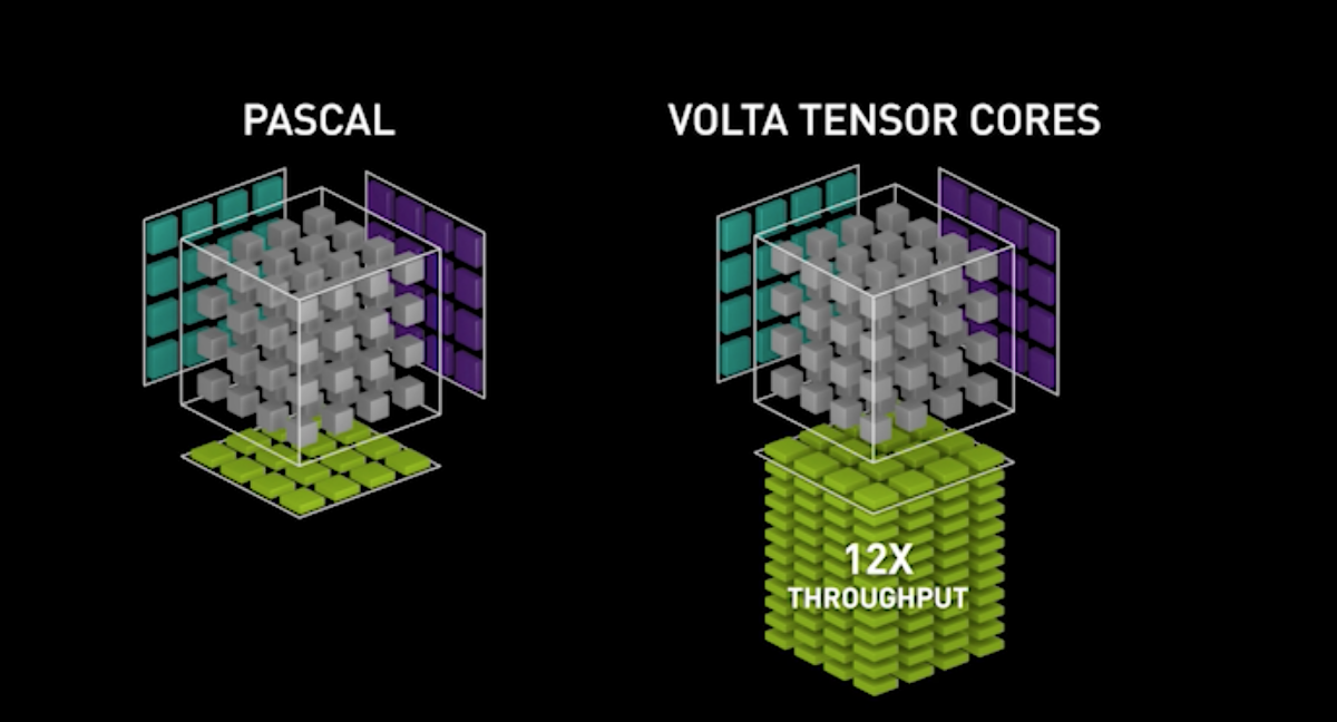 Mixed Precision Training with NVIDIA Volta