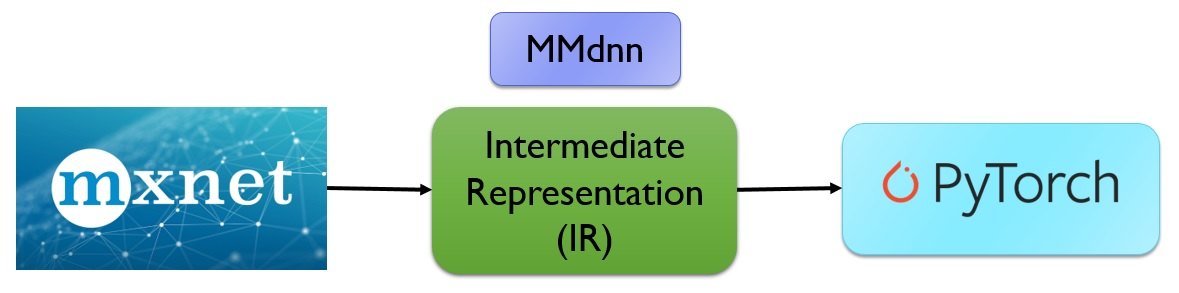Figure2. Conversion Workflow with MMdnn