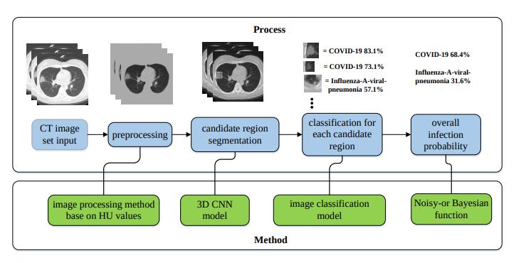 Process for detection Corona