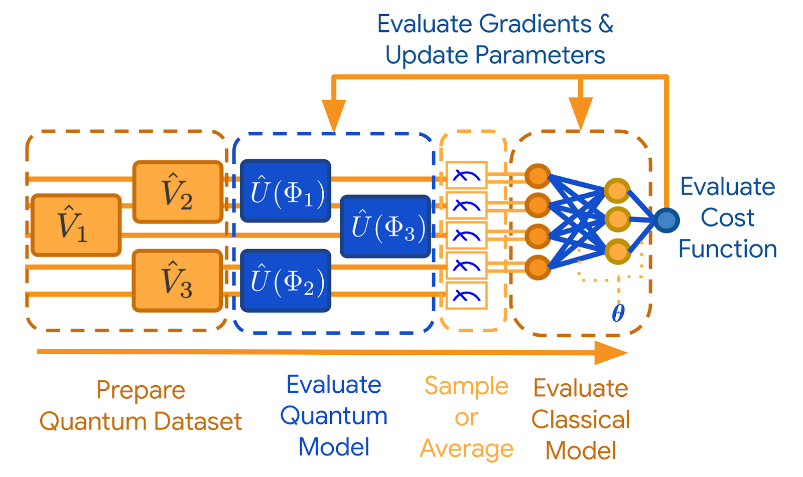 Beginner's Guide to Quantum Machine Learning, Cloud Pocket 365