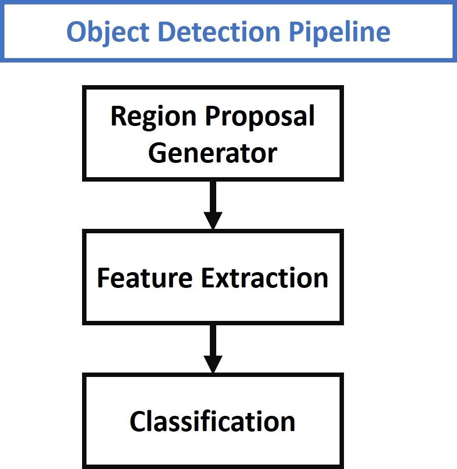 Object Detection Using Directed Mask R-CNN With Keras